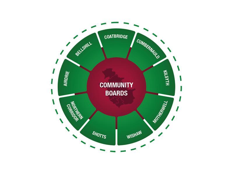 North Lanarkshire Community Boards Meetings